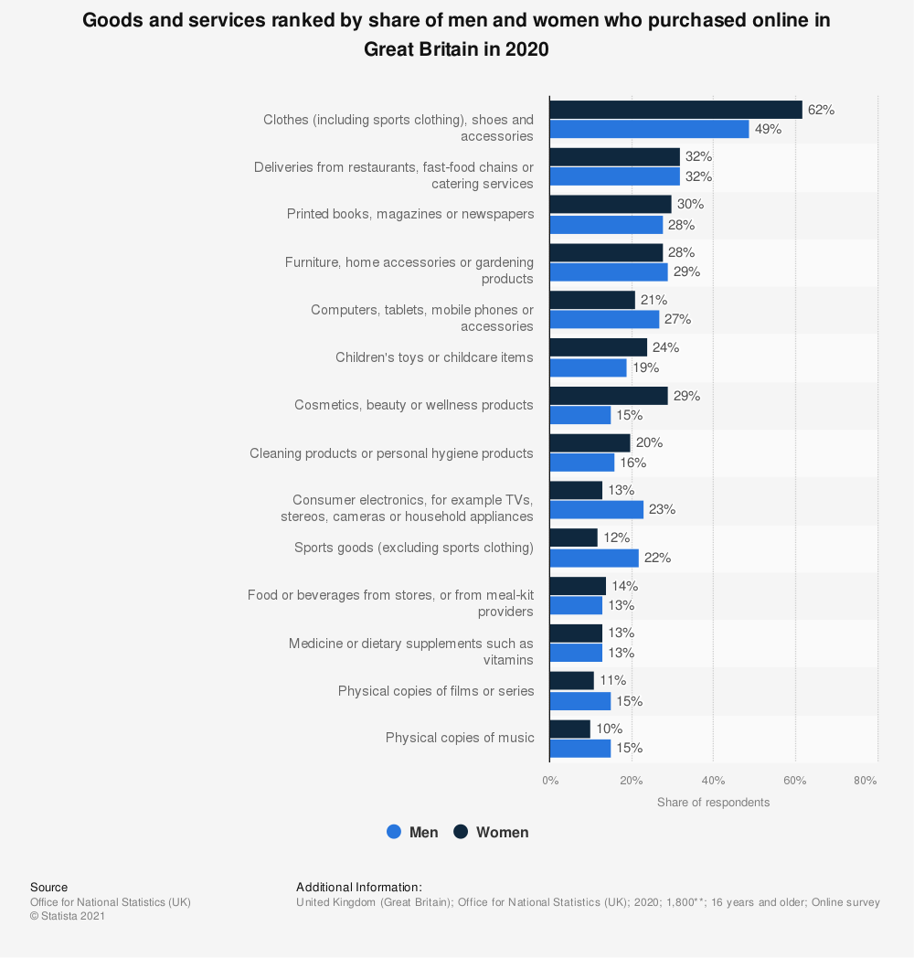 Statistic: Goods and services ranked by share of men and women who purchased online in Great Britain in 2019 | Statista