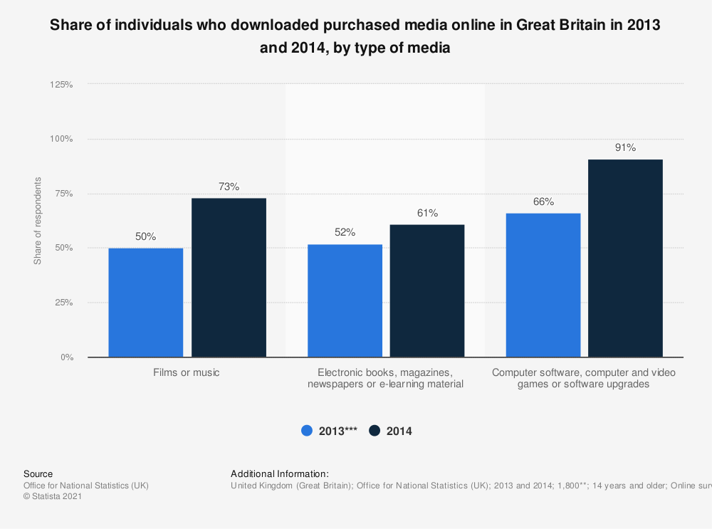 Statistic: Share of individuals who downloaded purchased media online in Great Britain in 2013 and 2014, by type of media | Statista
