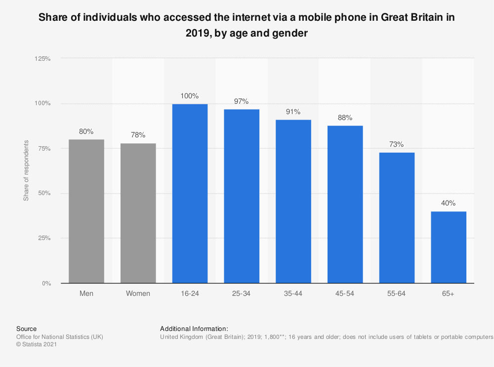Statistic: Share of individuals who accessed the internet via a mobile phone in Great Britain in 2018, by age and gender | Statista