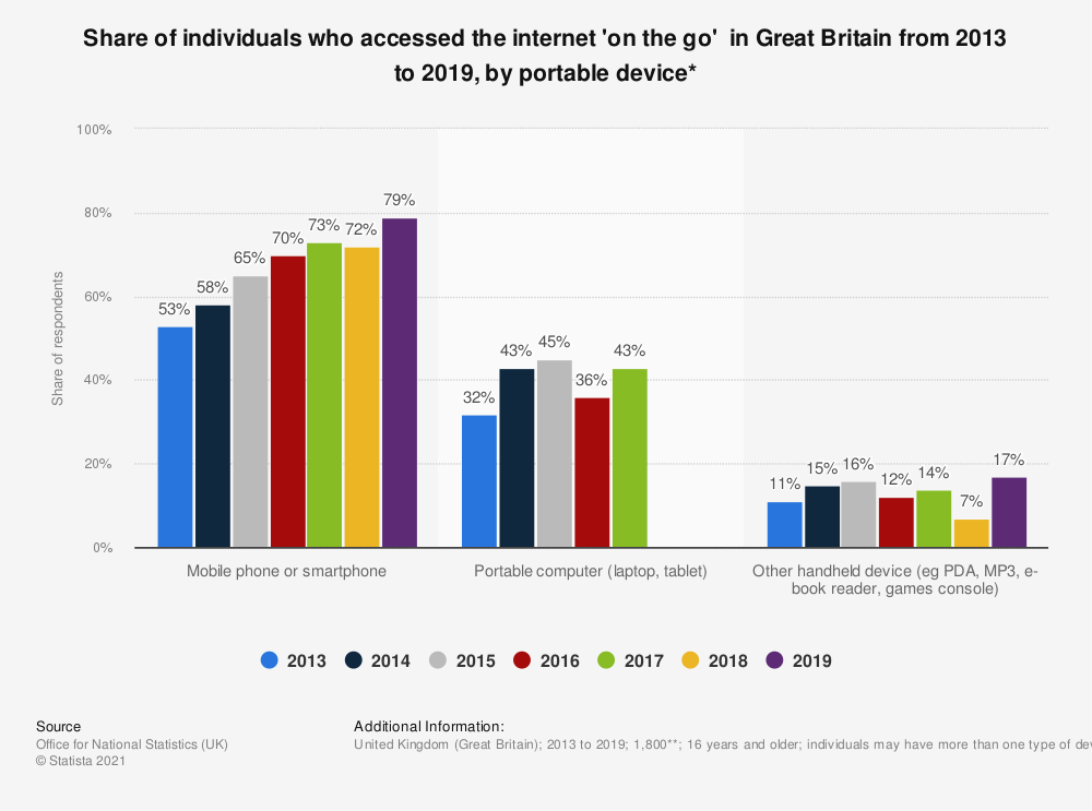 Statistic: Share of individuals who accessed the internet 'on the go'  in Great Britain from 2013 to 2019, by portable device* | Statista