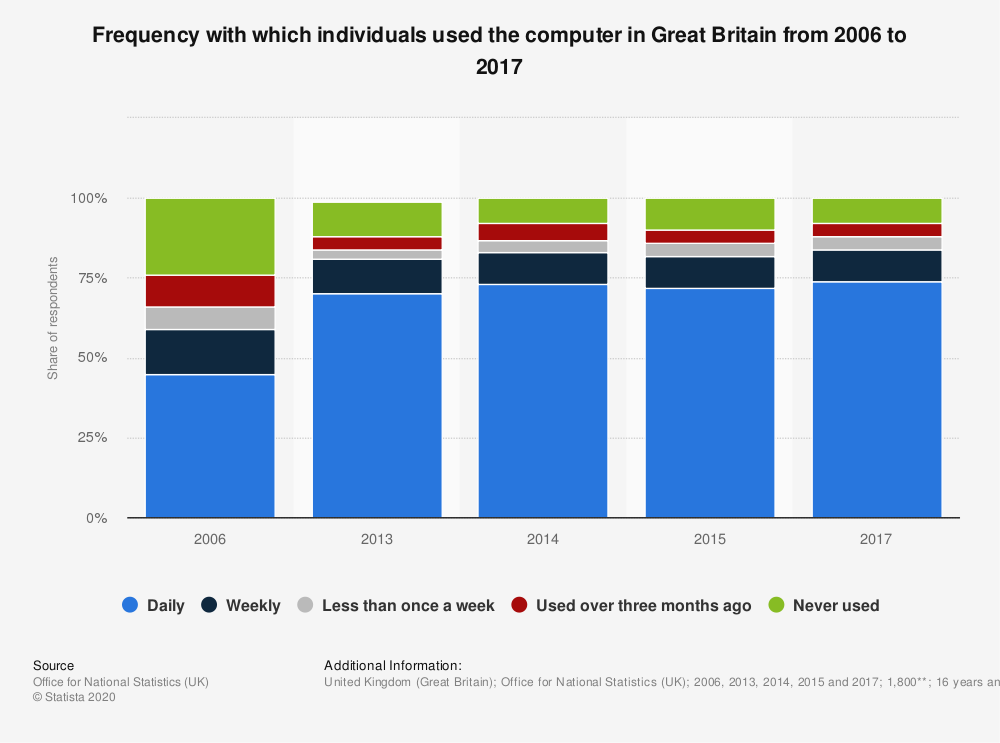 Statistic: Frequency with which individuals used the computer in Great Britain from 2006 to 2017 | Statista