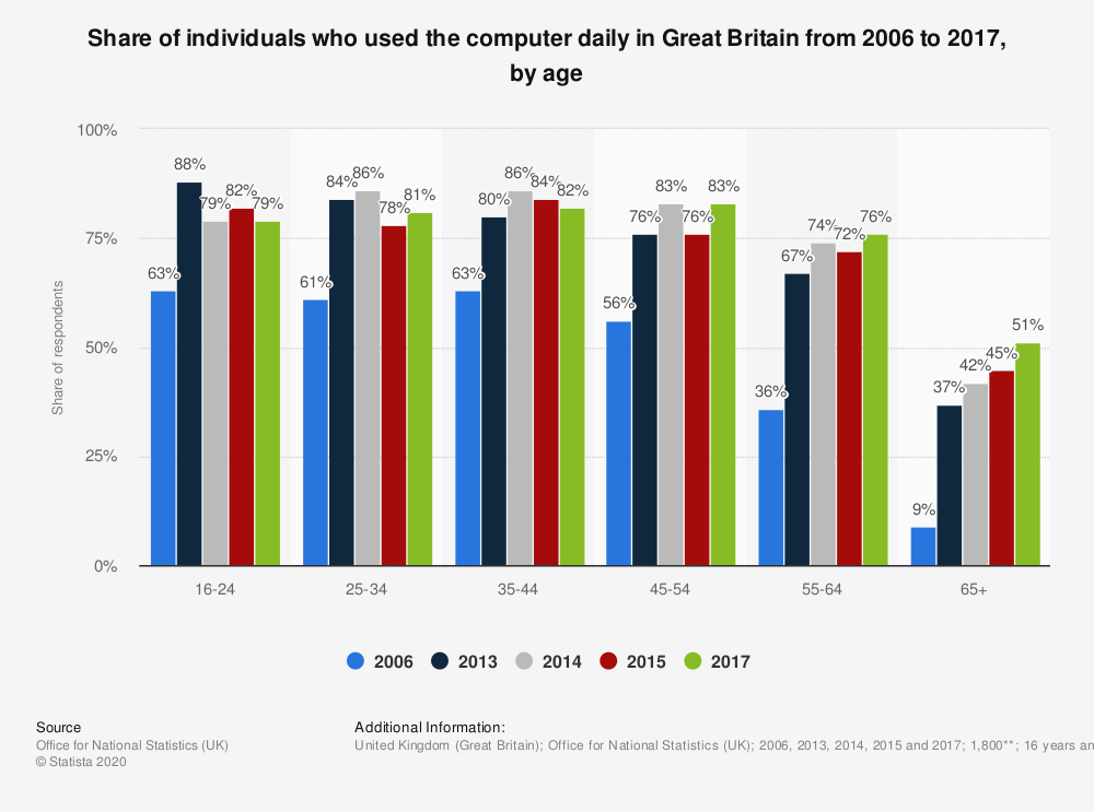 Statistic: Share of individuals who used the computer daily in Great Britain from 2006 to 2017, by age | Statista