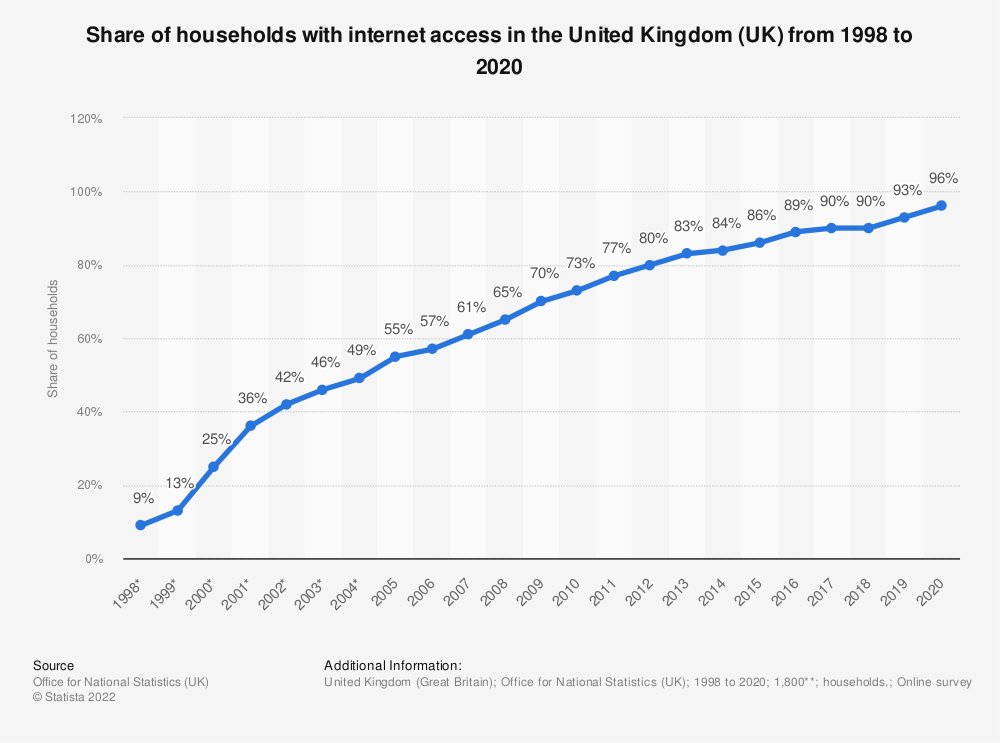 Statistic: Share of households with internet access in the United Kingdom (UK) from 1998 to 2020 | Statista