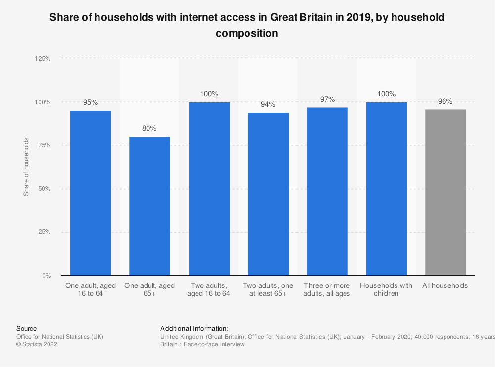 Statistic: Share of households with internet access in Great Britain in 2018, by household composition | Statista