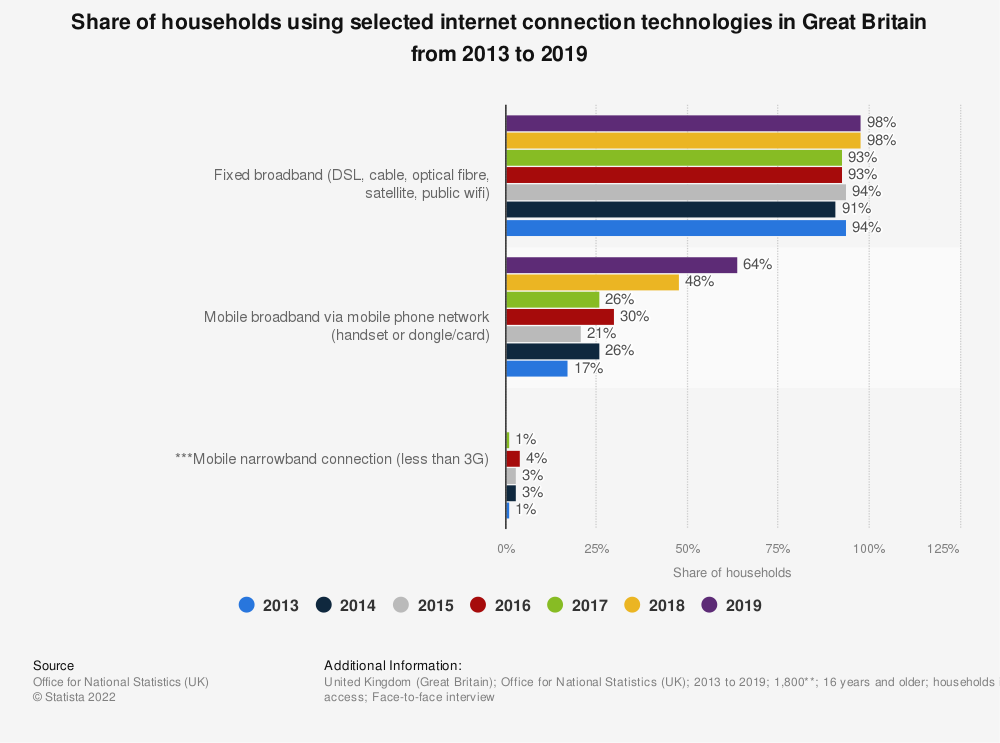 Statistic: Share of households using selected internet connection technologies in Great Britain from 2013 to 2018 | Statista