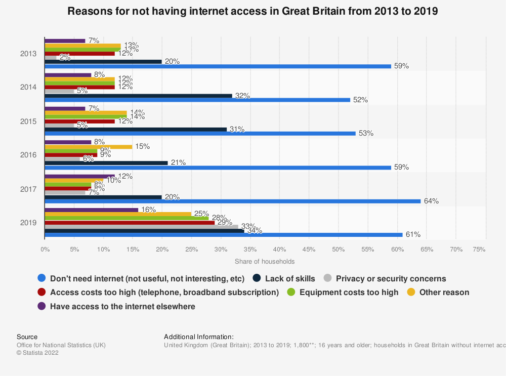Statistic: Reasons for not having internet access in Great Britain from 2013 to 2019 | Statista