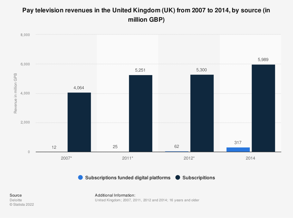 Statistic: Pay television revenues in the United Kingdom (UK) from 2007 to 2014, by source (in million GPB) | Statista