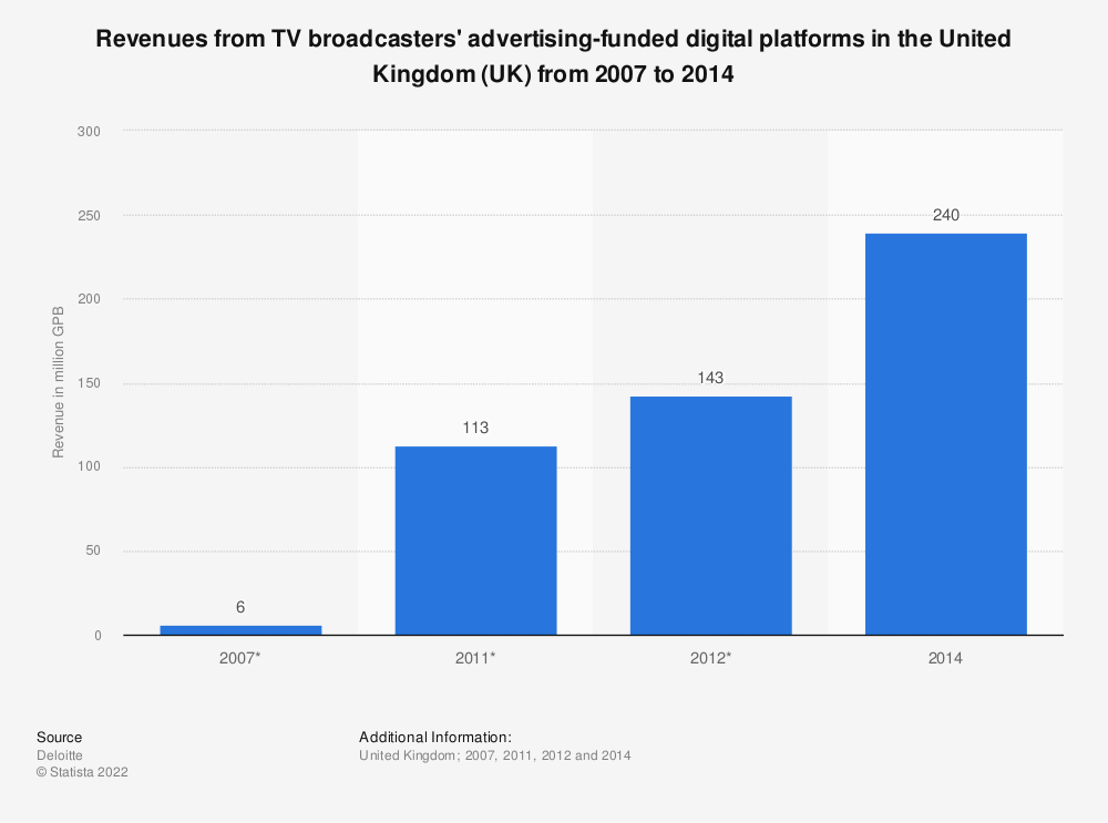 Statistic: Revenues from TV broadcasters' advertising-funded digital platforms in the United Kingdom (UK) from 2007 to 2014 | Statista