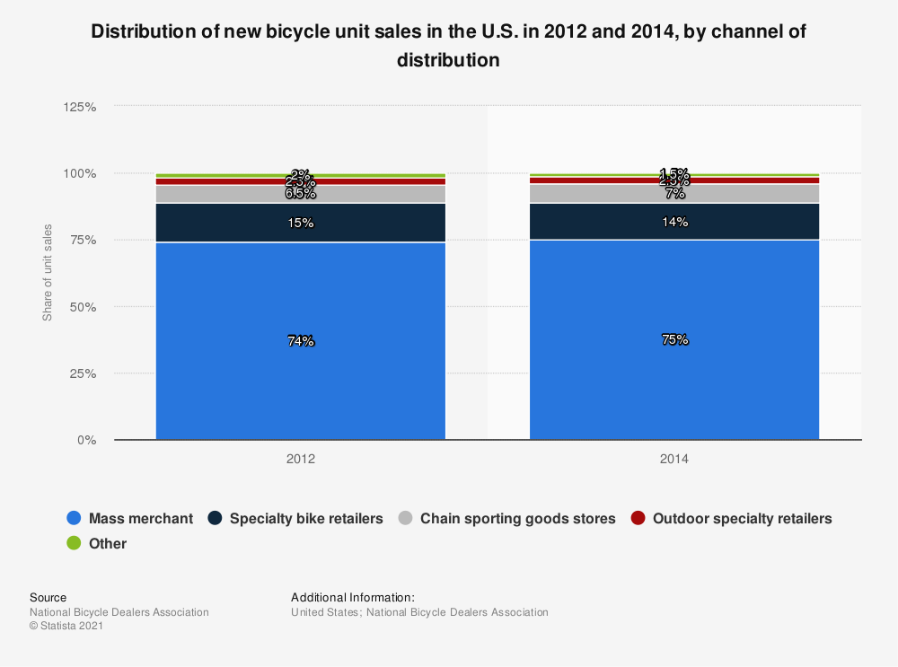 Statistic: Distribution of new bicycle unit sales in the U.S. in 2012 and 2014, by channel of distribution | Statista