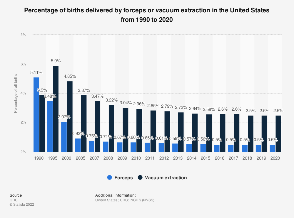 Statistic: Percentage of births delivered by forceps or vacuum extraction in the United States from 1990 to 2018 | Statista