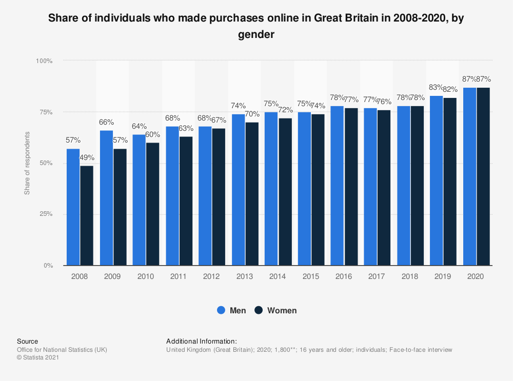 Statistic: Share of individuals who made purchases online in Great Britain in 2008-2018, by gender | Statista