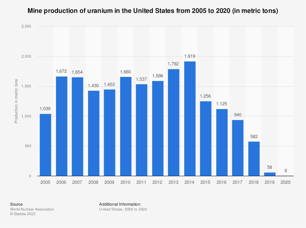 Statistic: United States uranium mine production from 2003 to 2018 (in metric tons) | Statista