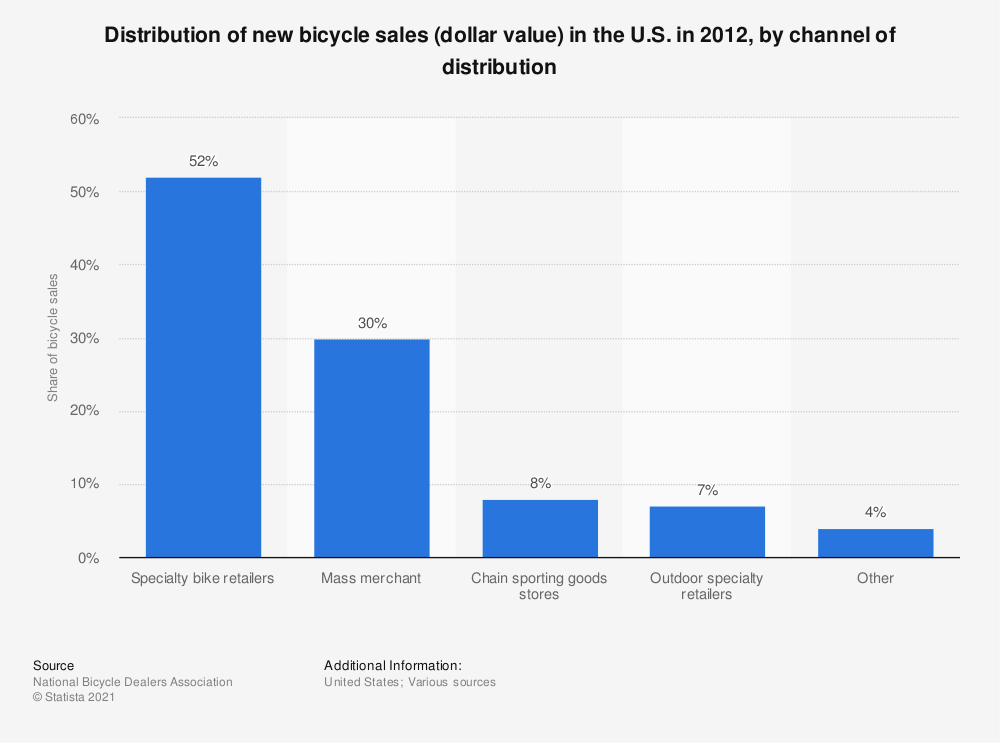 Statistic: Distribution of new bicycle sales (dollar value) in the U.S. in 2012, by channel of distribution | Statista