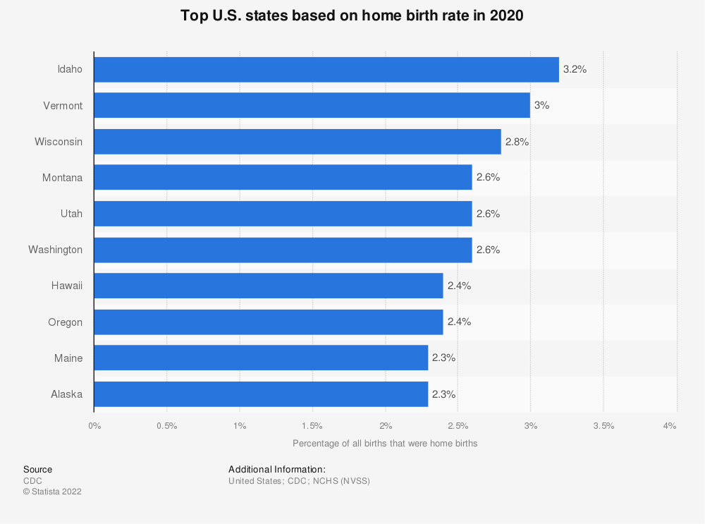 Statistic: Top U.S. states based on home birth rate in 2017 | Statista