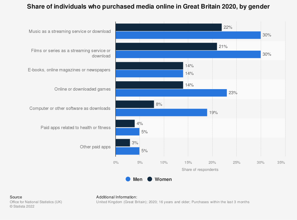 Statistic: Share of individuals who downloaded purchased media online in Great Britain 2019, by gender and media | Statista