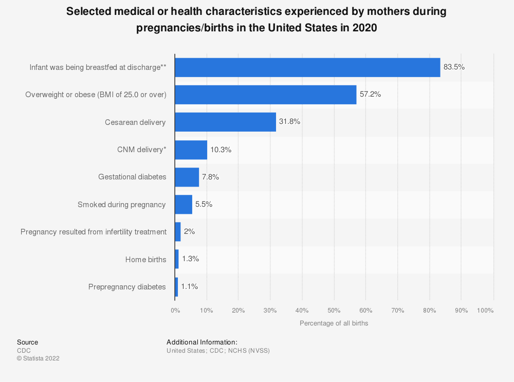Statistic: Selected medical or health characteristics experienced by mothers during pregnancies/births in the United States in 2018 | Statista