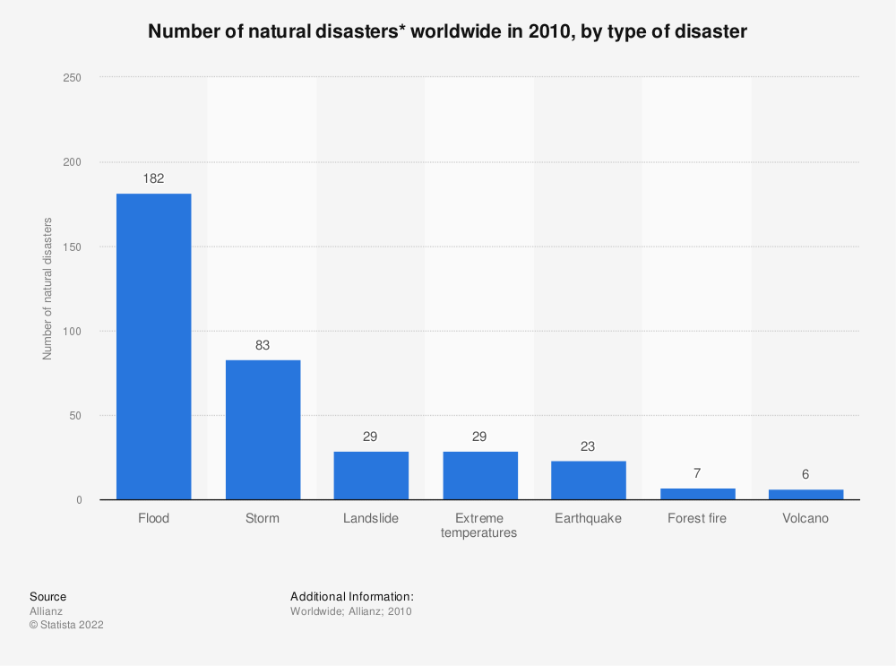 Statistic: Number of natural disasters* worldwide in 2010, by type of disaster | Statista