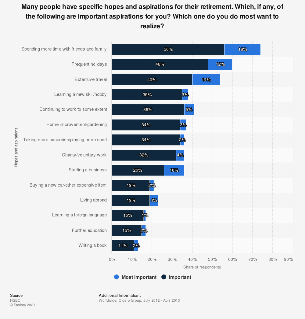 Statistic: Many people have specific hopes and aspirations for their retirement. Which, if any, of the following are important aspirations for you? Which one do you do most want to realize? | Statista