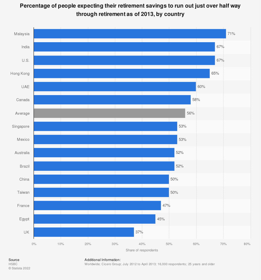 Statistic: Percentage of people expecting their retirement savings to run out just over half way through retirement as of 2013, by country | Statista