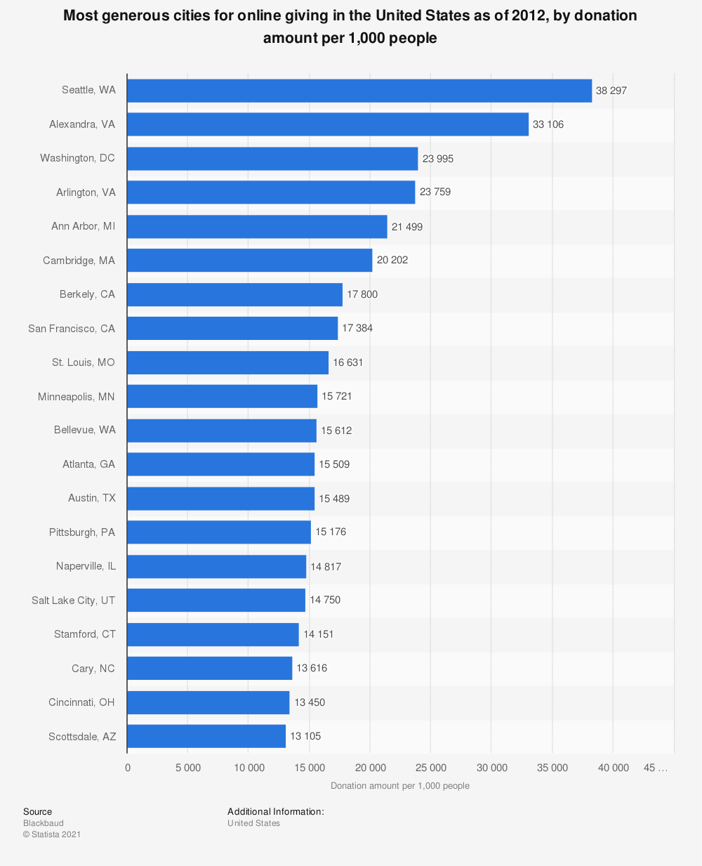 Statistic: Most generous cities for online giving in the United States as of 2012, by donation amount per 1,000 people | Statista