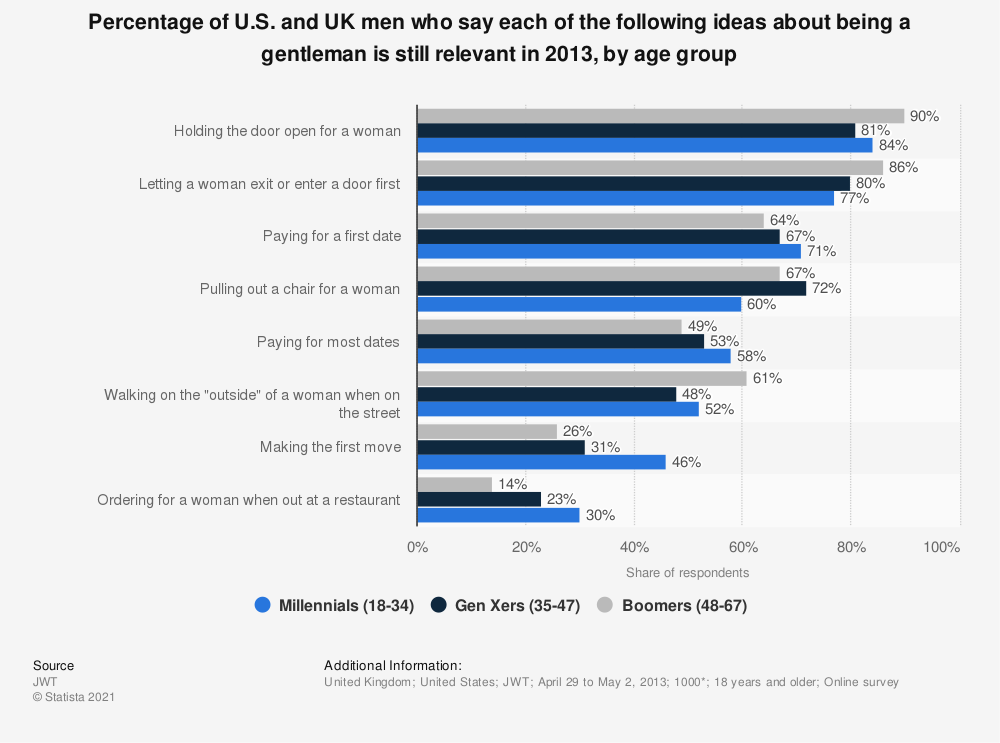 Statistic: Percentage of U.S. and UK men who say each of the following ideas about being a gentleman is still relevant in 2013, by age group | Statista