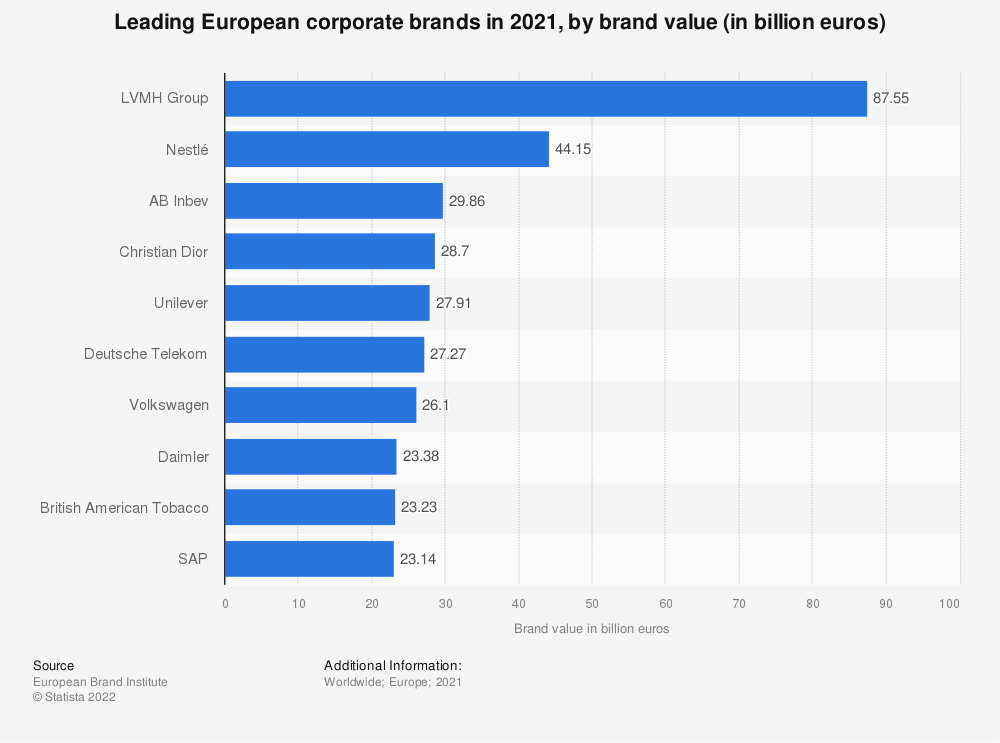 Statistic: The 10 most valuable corporate brands in Europe in 2018 (in billion euros) | Statista