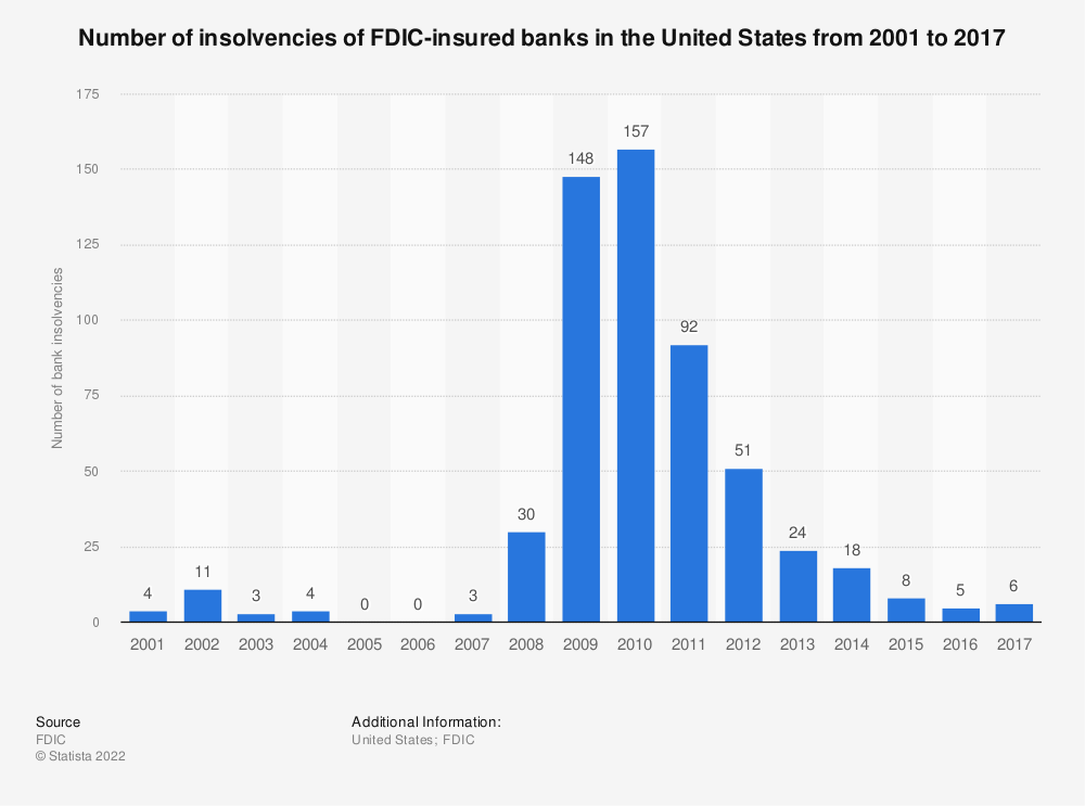 Statistic: Number of insolvencies of FDIC-insured banks in the United States from 2001 to 2017 | Statista