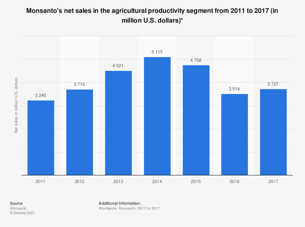 Statistic: Monsanto's net sales in the agricultural productivity segment from 2011 to 2017 (in million U.S. dollars)* | Statista