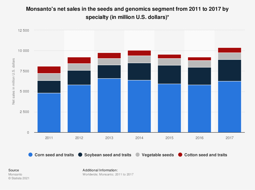 Statistic: Monsanto's net sales in the seeds and genomics segment from 2011 to 2017  by specialty (in million U.S. dollars)* | Statista