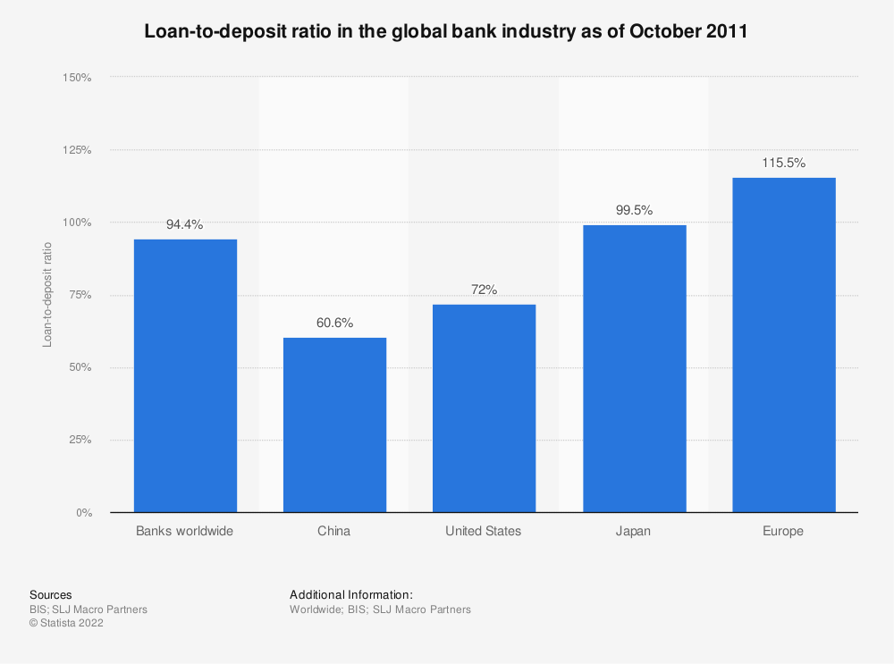 Statistic: Loan-to-deposit ratio in the global bank industry as of October 2011 | Statista