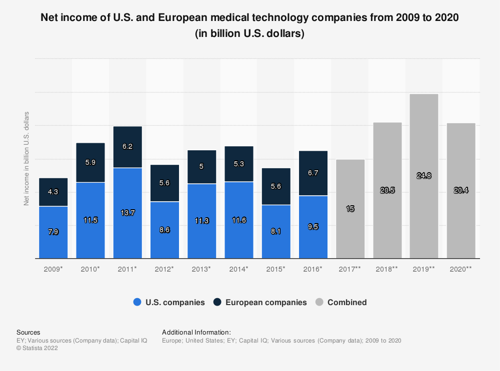 Statistic: Net income of U.S. and European medical technology companies from 2009 to 2018 (in billion U.S. dollars) | Statista