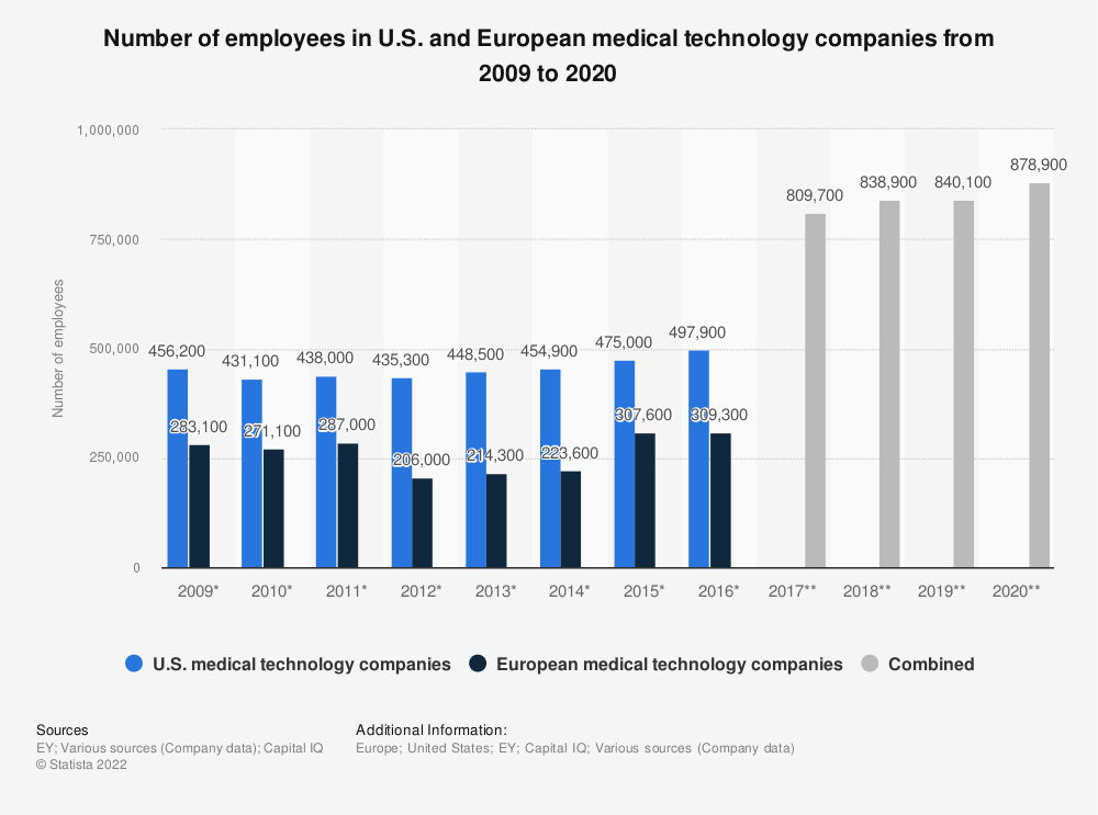 Statistic: Number of employees in U.S. and European medical technology companies from 2009 to 2019 | Statista
