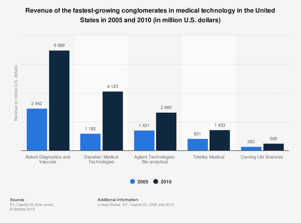 Statistic: Revenue of the fastest-growing conglomerates in medical technology in the United States in 2005 and 2010 (in million U.S. dollars) | Statista
