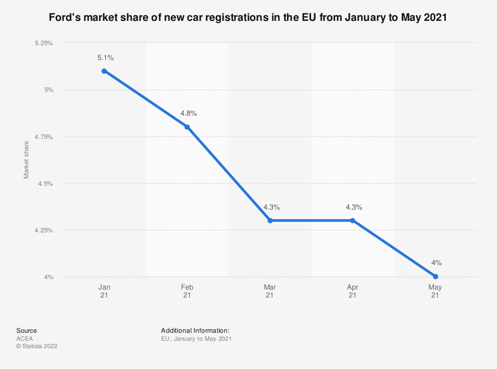 Statistic: Ford's market share of new car registrations in the EU from March 2018 to March 2019 | Statista