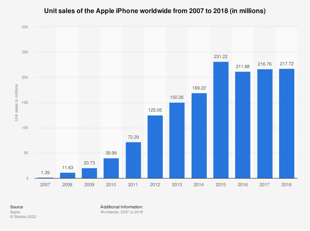 Statistic: Unit sales of the Apple iPhone worldwide from 2007 to 2018 (in millions) | Statista