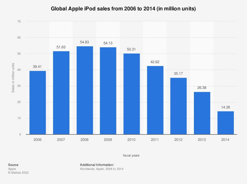 Statistic: Global Apple iPod sales from 2006 to 2014 (in million units) | Statista