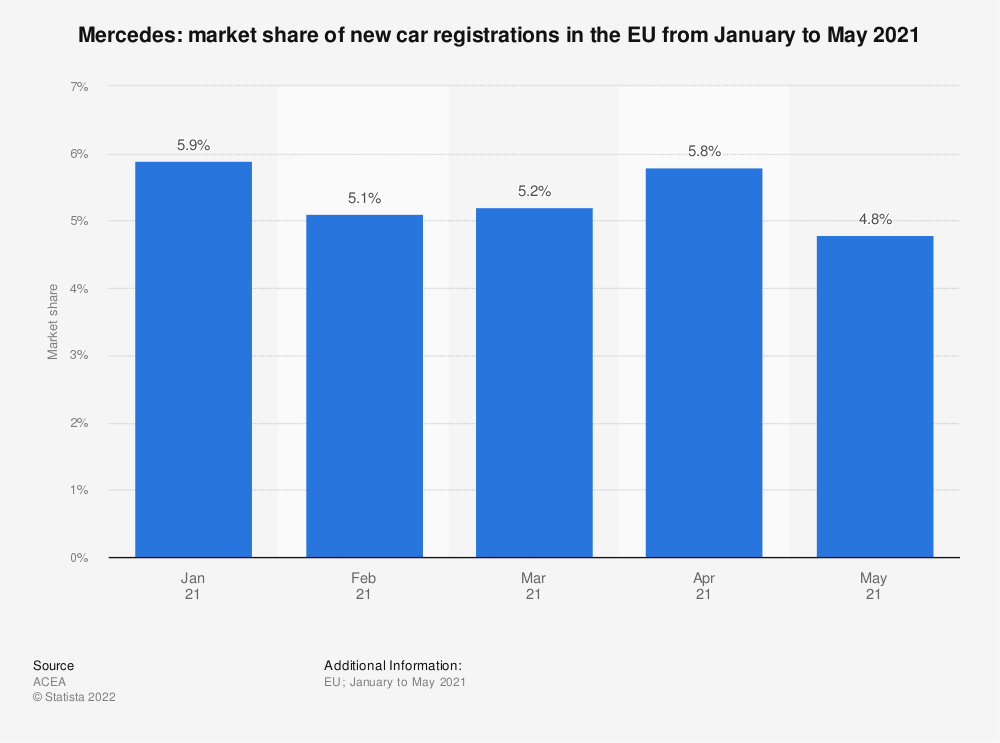 Statistic: Mercedes: market share of new car registrations in the EU from August 2018 to December 2019 | Statista