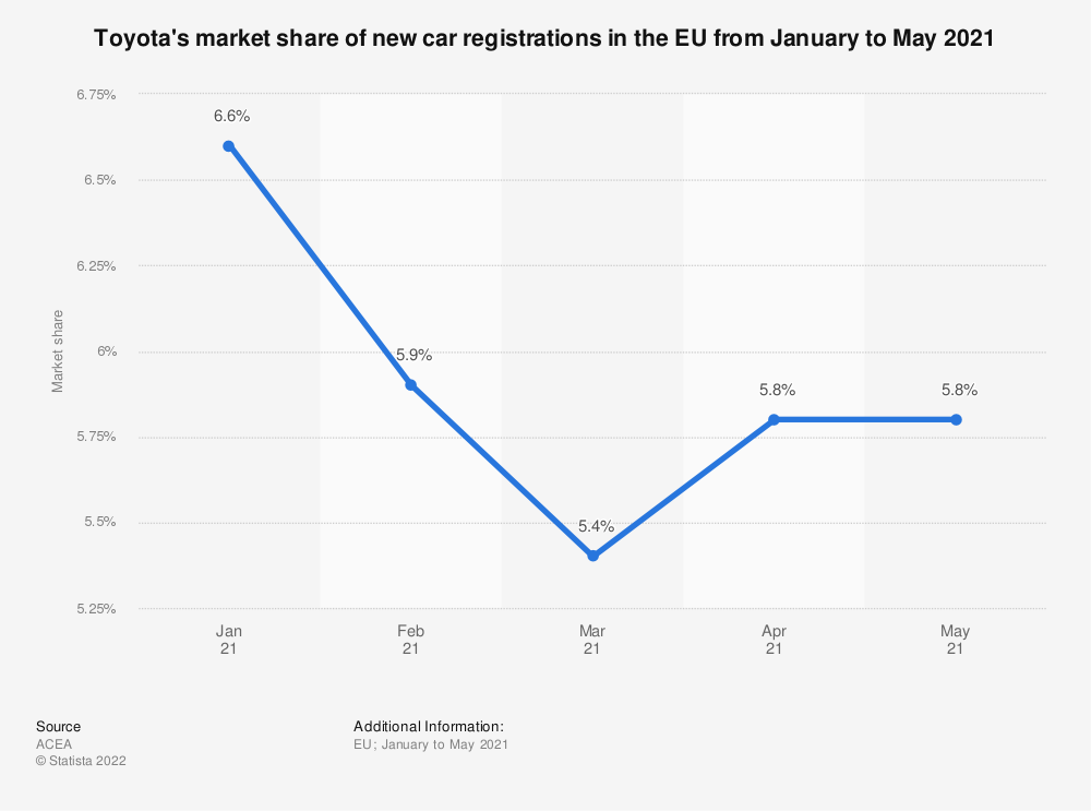 Statistic: Toyota's market share of new car registrations in the EU from March 2018 to March 2019 | Statista