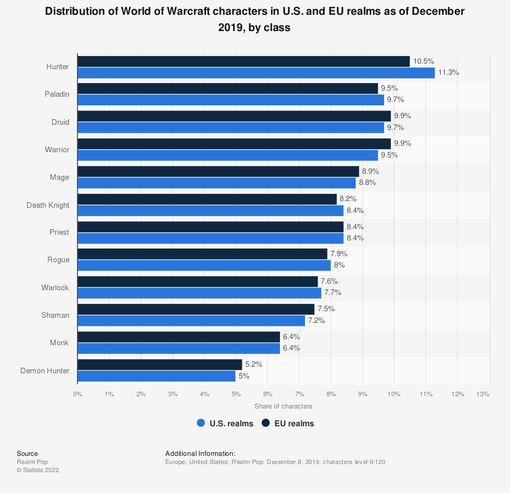 Statistic: Distribution of World of Warcraft characters in U.S. and EU realms as of May 2014, by class | Statista