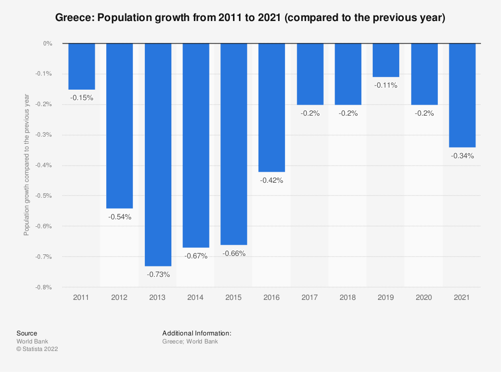 Statistic: Greece: Population growth from 2007 to 2017 (compared to the previous year) | Statista