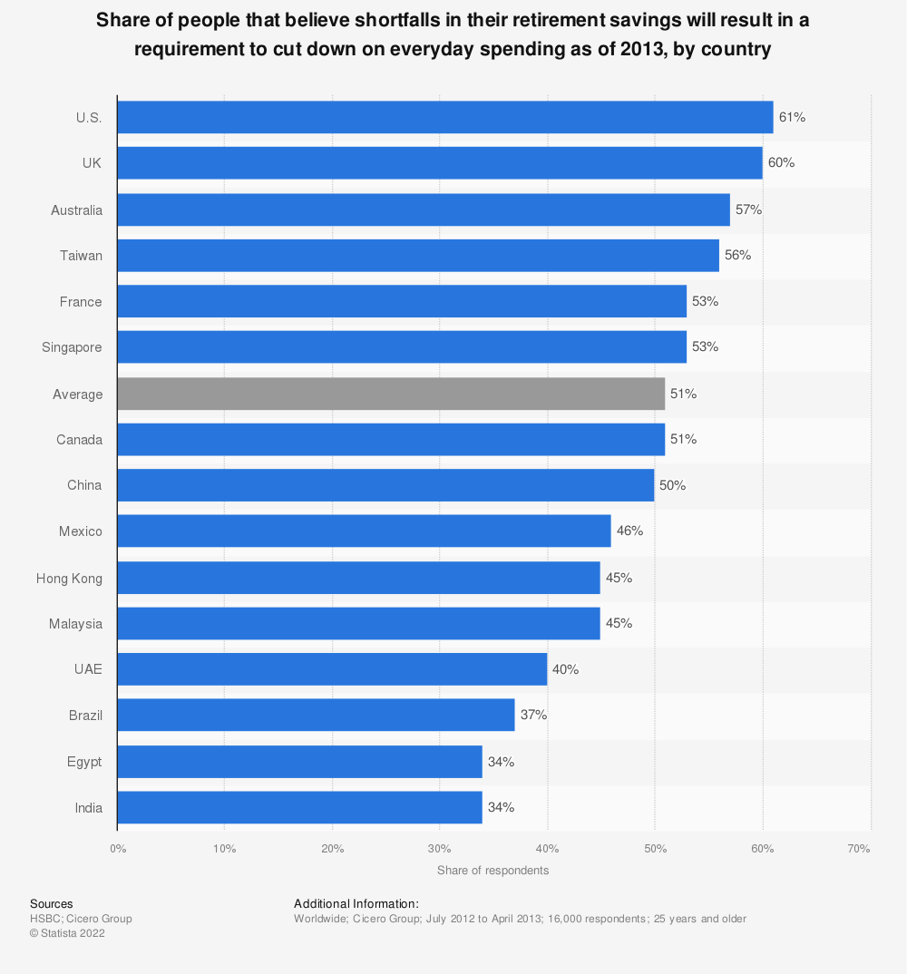 Statistic: Share of people that believe shortfalls in their retirement savings will result in a requirement to cut down on everyday spending as of 2013, by country | Statista