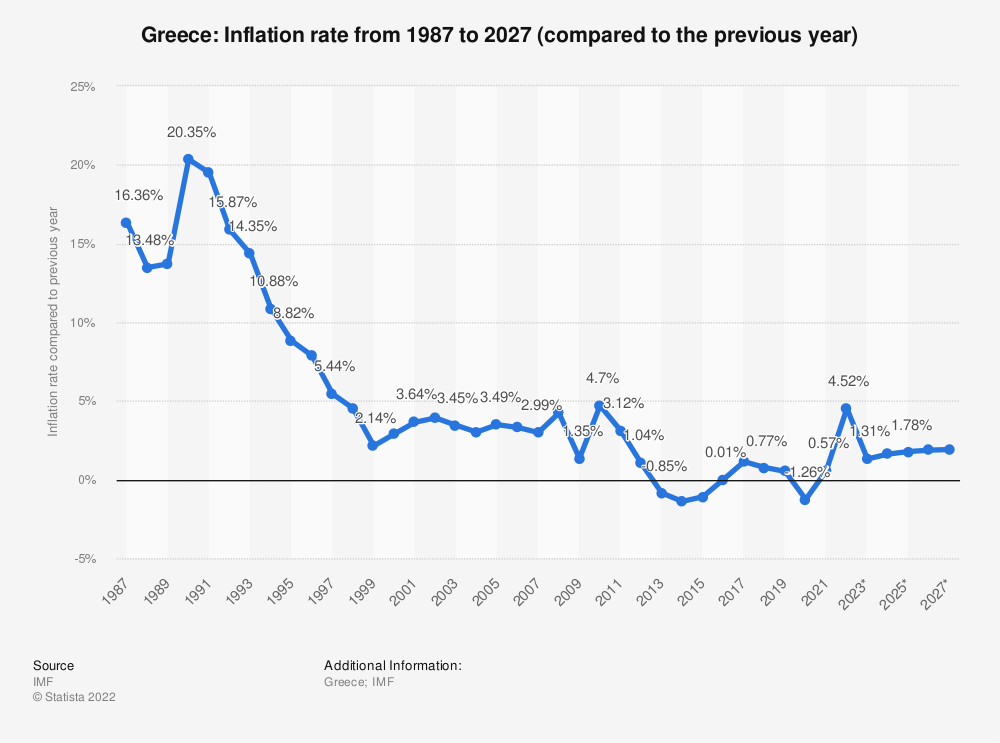 Statistic: Greece: Inflation rate from 1984 to 2024 (compared to the previous year) | Statista