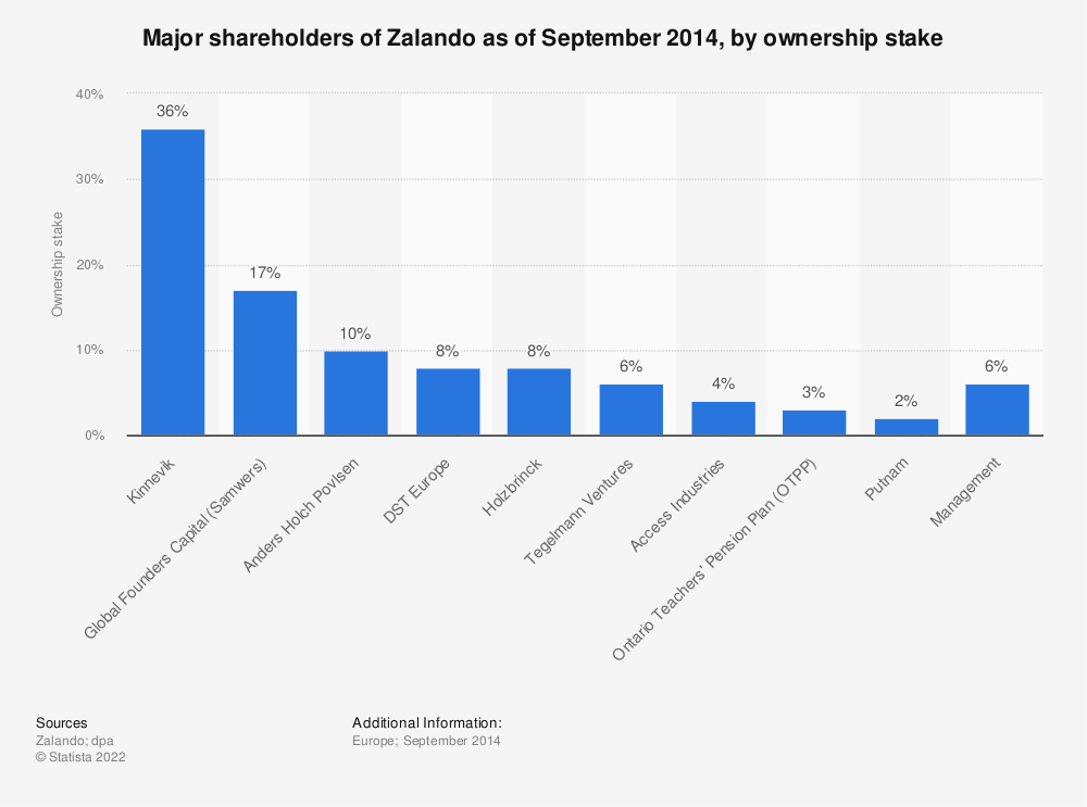 Statistic: Major shareholders of Zalando as of September 2014, by ownership stake | Statista