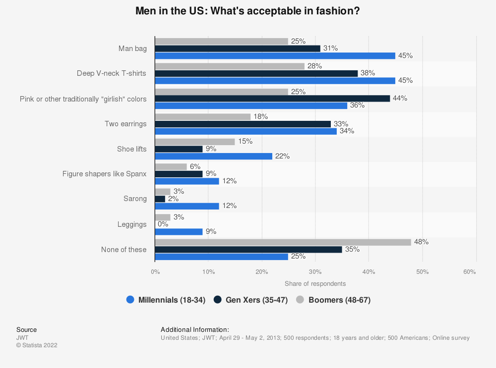 Statistic: Men in the US: What's acceptable in fashion? | Statista