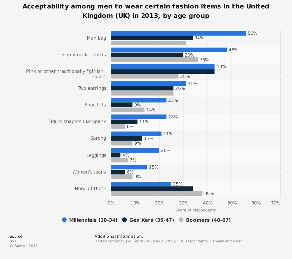 Statistic: Acceptability among men to wear certain fashion items in the United Kingdom (UK) in 2013, by age group | Statista