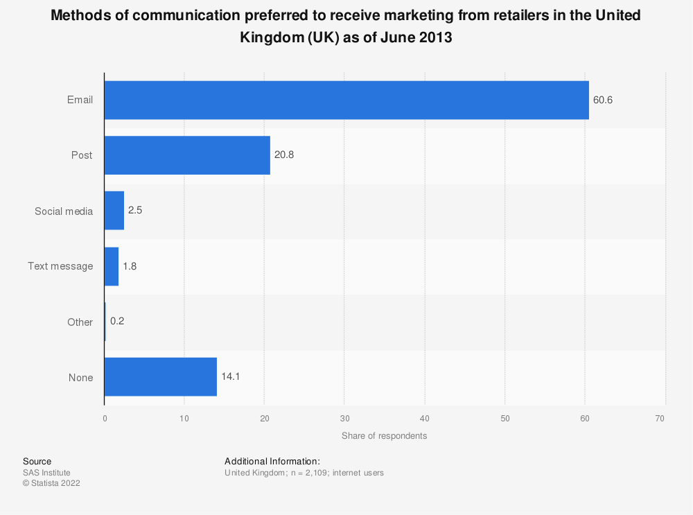 Statistic: Methods of communication preferred to receive marketing from retailers in the United Kingdom (UK) as of June 2013 | Statista