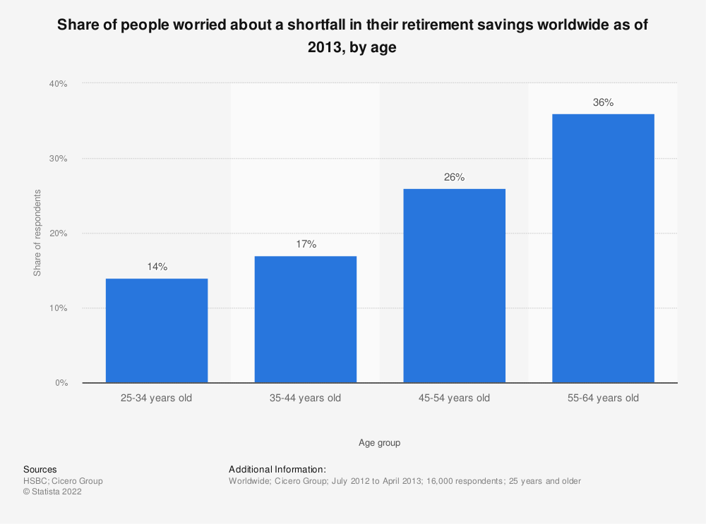 Statistic: Share of people worried about a shortfall in their retirement savings worldwide as of 2013, by age | Statista