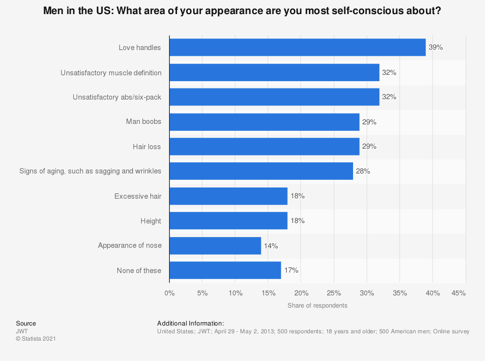 Statistic: Men in the US: What area of your appearance are you most self-conscious about? | Statista