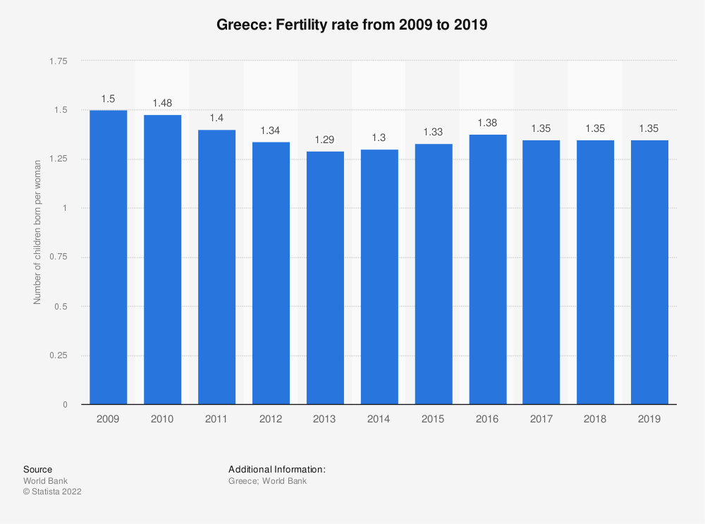Statistic: Greece: Fertility rate from 2006 to 2016 | Statista