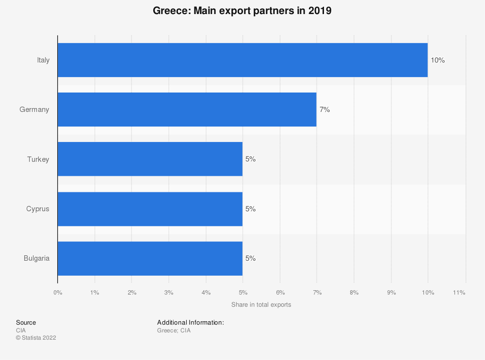 Statistic: Greece: Main export partners in 2017   Statista